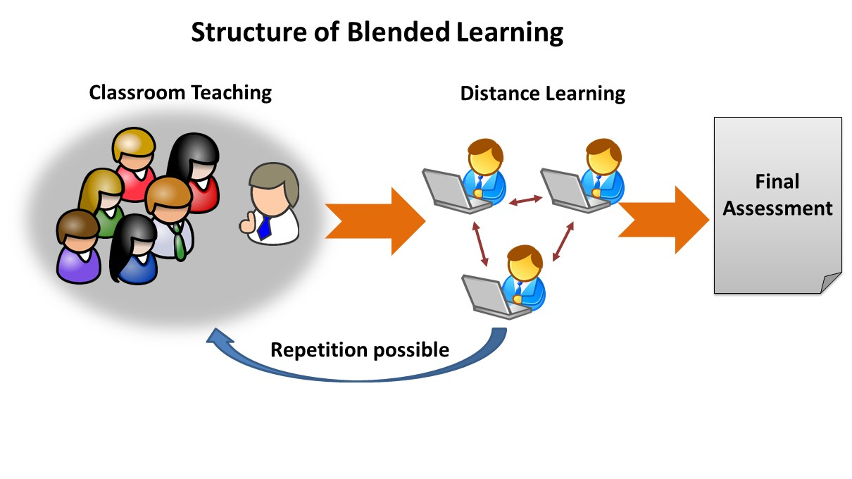 Blended instruction – academic options – lake elsinore unified.